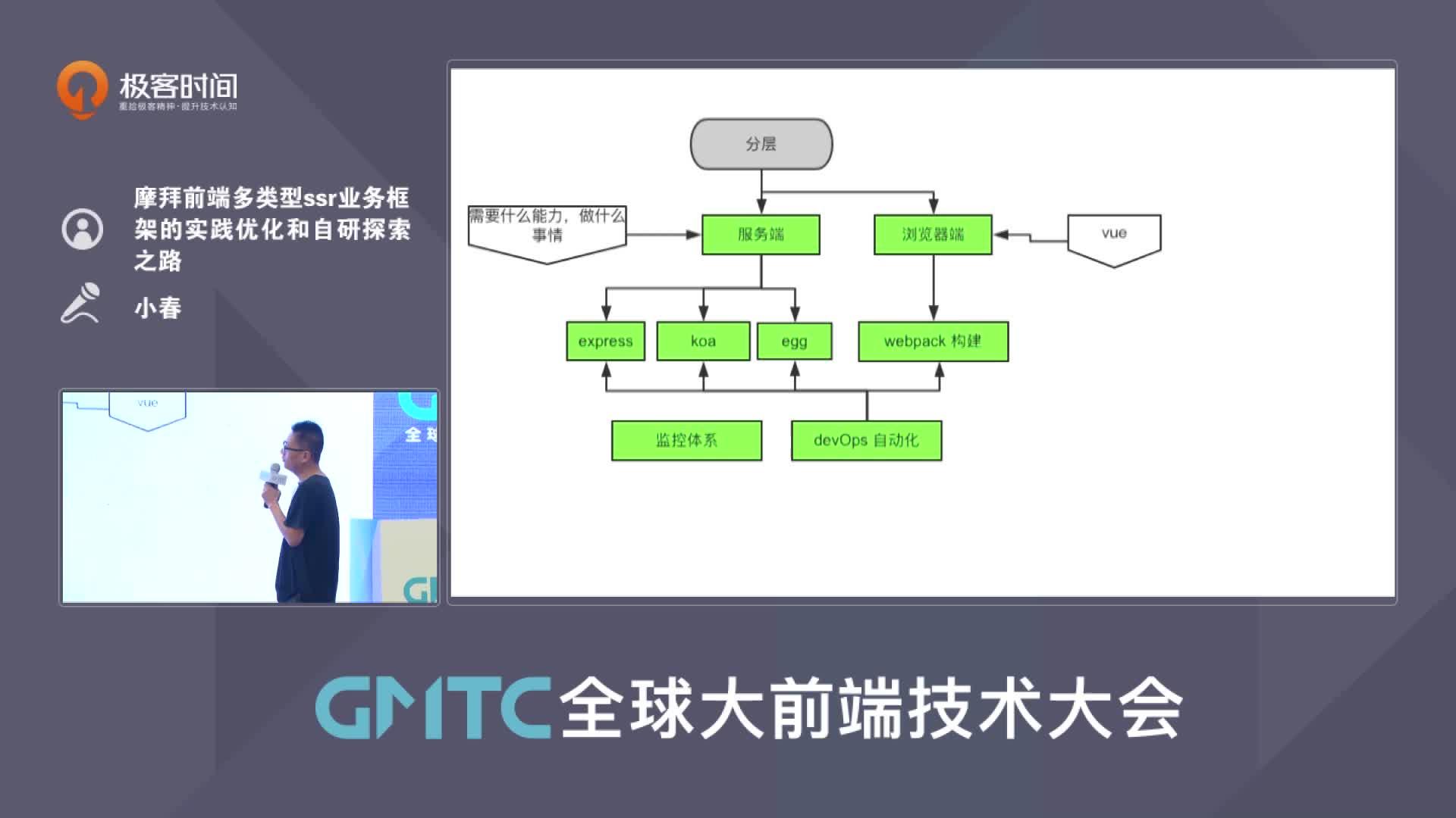 摩拜前端多类型 ssr 业务框架的实践优化和自研探索之路丨GMTC